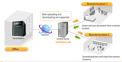 Accessing Buffalo NAS Drive from Web, I devices and Android | Baba