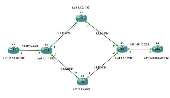 MPLS IP Diagram