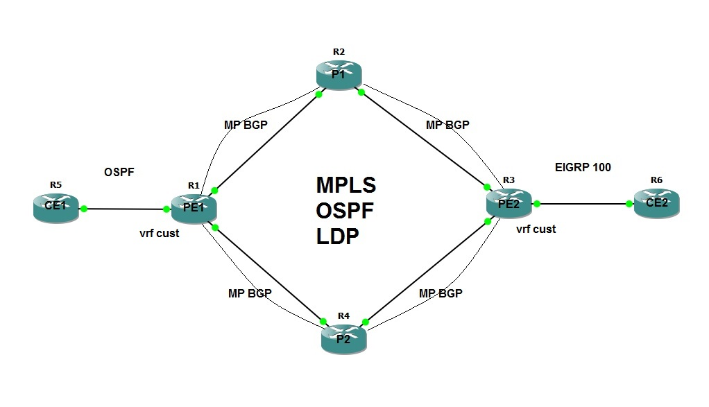 troubleshooting mpls vpn